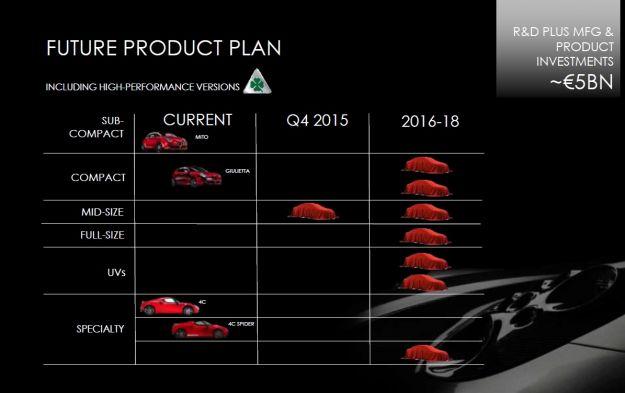 Alfa Romeo, nuovi modelli piano industriale 2014 2018