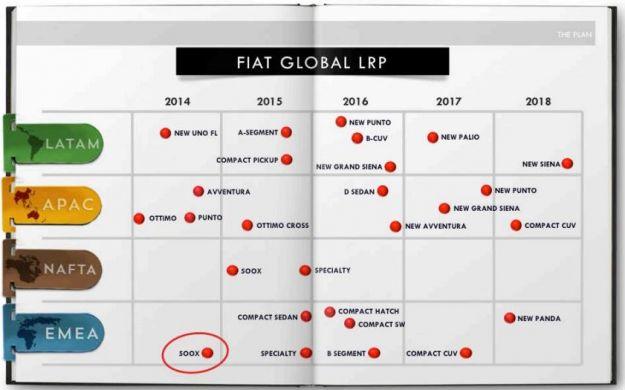 Fiat, nuovi prodotti piano industriale 2014 2018