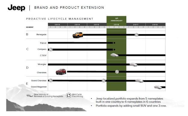 Jeep, nuovi modelli piano industriale 2014