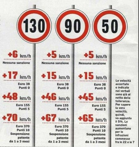 Limiti velocità cartello sanzioni