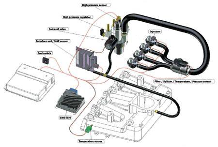 impianto a metano per auto
