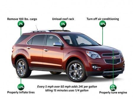 risparmio carburante gm