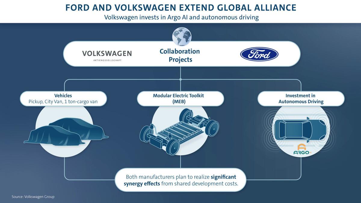 Accordo Volkswagen-Ford su auto elettriche e guida autonoma, ecco i nuovi veicoli che nasceranno