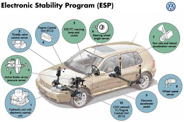 ESP auto obbligatorio: cos'è, a cosa serve e come funziona